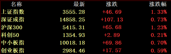 顺周期全面爆发:逾2700股上涨 2000亿大白马却崩了