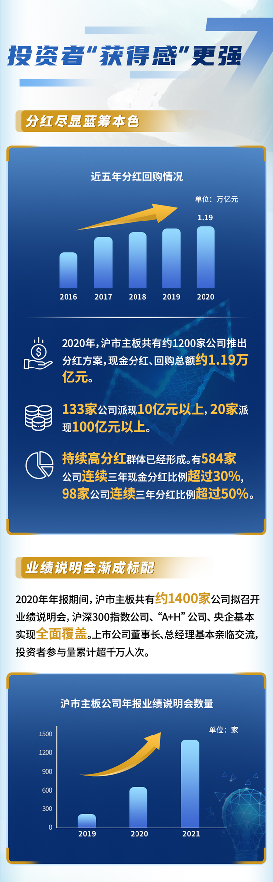 上交所:2020年沪市主板上市公司净利润3.07万亿 分红回购约1.19万亿