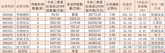 社保与QFII同时现身10家公司 斥资逾11亿元集体增持这5股