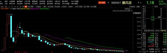 首只跌幅20%退市股诞生:市值缩水99% 一代妖王陨落