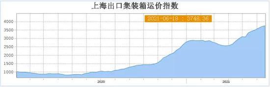 3000亿海运巨头中远海控股价一年10倍 海运价格持续狂攀 天花板在哪?
