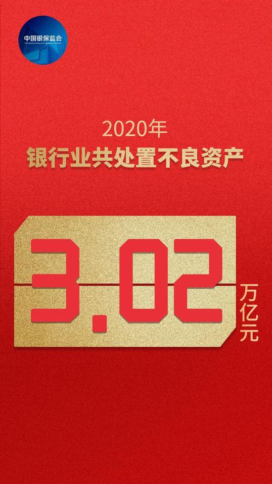 银保监会数说2020:防风险、严监管、促开放