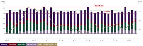 多角度分析:黄金长期看涨 短期内通胀可能推低金价