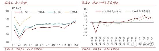 中金宏观点评4月进出口数据:出口韧性超预期