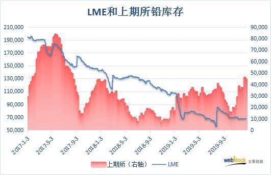 2017年以来LME和上期所铅库存对比