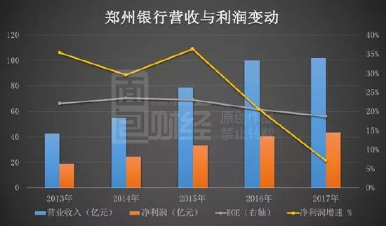 郑州银行过会:营收利润增速双下滑 不良率连续三年攀升