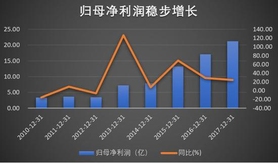数据来源:历年财报  制图:叶檀财经
