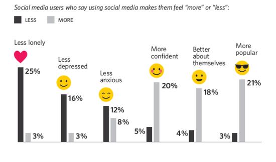 社交媒體對青少年更加積極