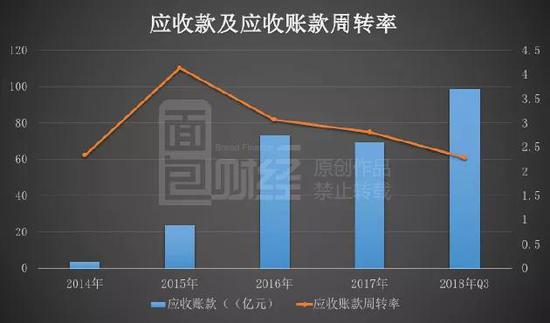从2018年中报数据来看,公司95%以上的应收账款账龄在1年以内。