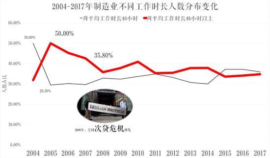数据来源:中国劳动统计年鉴2004-2018