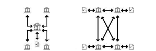 图2. 分布式账本技术