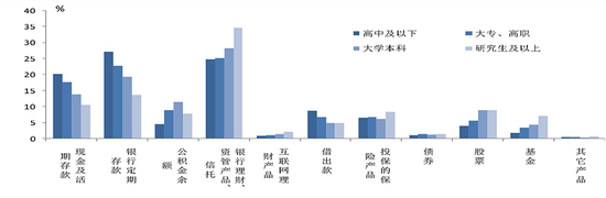 中国城镇居民家庭户均总资产317.9万元 房产占比近七成