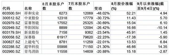 筹码突然集中 谁在悄悄扫货?9家公司股东户数单月下降超过20%