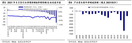 海通策略:5月产业资本减持额上升 二级市场净减持306亿元