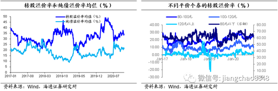 海通固收:可转债估值相对稳定 关注新券性价比