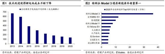 海通策略:新能源车加速渗透的成长期,锂电池景气度最高