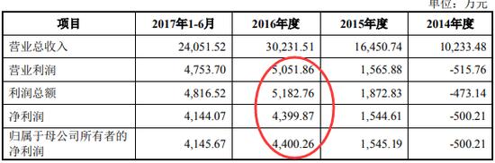 朗进科技2017年版招股书中利润表主要数据