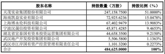 天茂集团拟吸收合并国华人寿!第6家上市险企要来了?