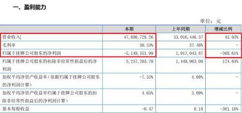 ▲老鹰教育2017年上半年财务数据(图/老鹰教育相关公告)