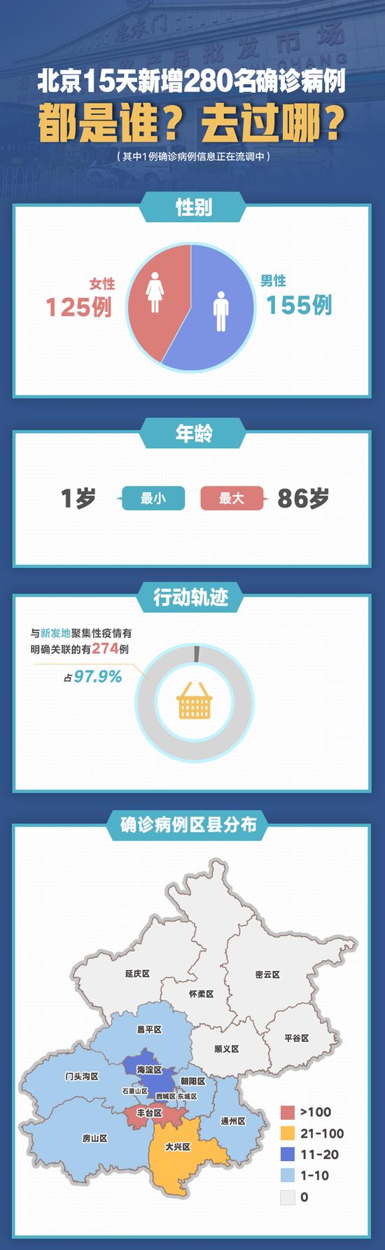 《【摩登4测速注册】转扩!北京15天新增280例,都是谁?去过哪?》