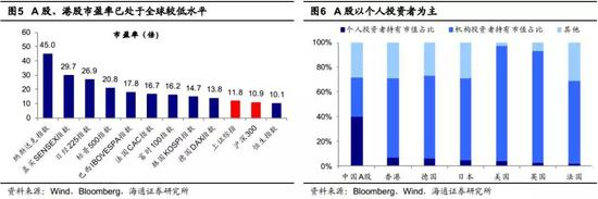 2.08年低点以来中国经济增长最快,股市涨幅最小
