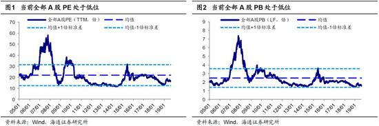 海通策略:A股优于美股、国内债券 中期进价值布局期