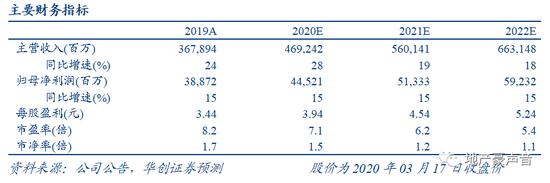 华创地产:万科业绩稳步增长物业估值可观 强推评级