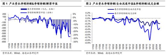 海通策略:7月科创板解禁潮对市场影响有限