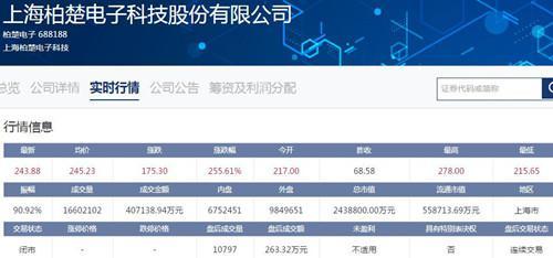 柏楚电子报收243.88 取代安集科技成科创板第1高价股