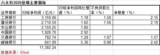 六大行去年日赚31.2亿元 不良率齐升但依然稳健