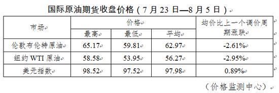 国内成品油价格下调 加满一箱油节省3元