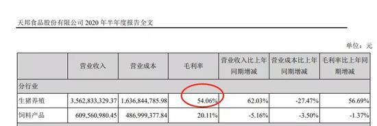 """千亿巨头拼了:猪价28.39元/公斤 公司称""""不存在亏钱"""""""