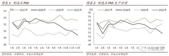 中金宏观点评4月PMI:供给冲击压制复苏动能 制造业扩张势头放缓
