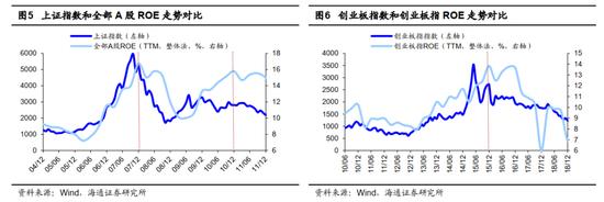 海通证券荀玉根:未来通胀担忧望渐去 这波行情有望创年内新高牛市格局未变