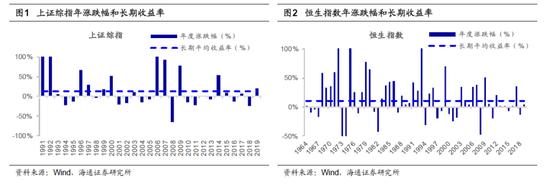 海通策略:股市是个超级钟摆 A股波幅将进一步下降