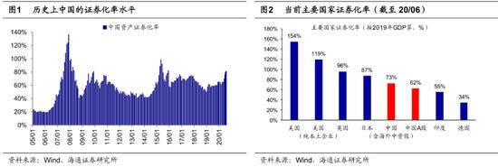 海通证券荀玉根:牛市3浪上涨趋势未变 市场继续向北重视券商