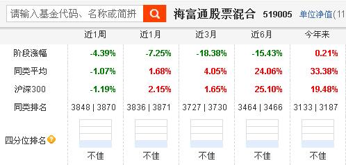 近3月落难的基金经理 海富通股票亏18%银华内需亏15%诺安成长亏9%