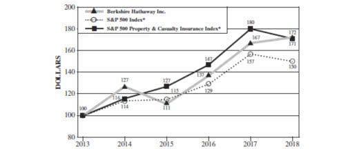 (伯克希尔哈撒韦公司在最近5年的净值增长图,数据来源 BRK年报)