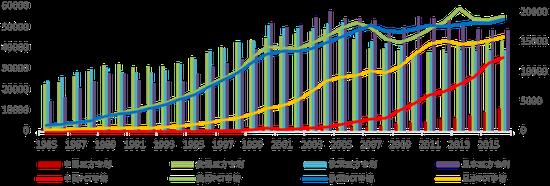 近年来中国提交PCT国际专利的申请量已跃居全球前列