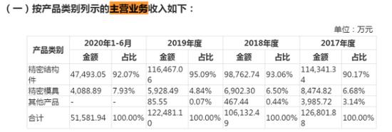 """格林精密欲IPO""""二进宫"""" 业绩波动明显"""