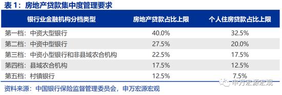 """申万宏源:""""房地产贷款集中度管理""""调控力度有多强?"""