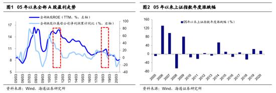 海通策略:为何重视中国智造?市场调整后往往出现新方向