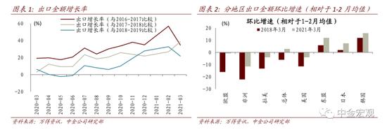 中金宏观3月进出口点评:基本面和就地过年支撑3月出口