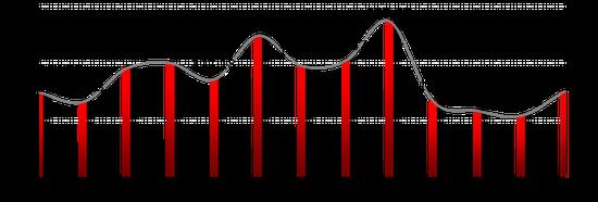 5月私募信心指数年内首次回升 结构性机会或与盈利相伴