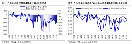 海通策略:7月产业资本减持额下降 产业资本净增持是市场见底信号