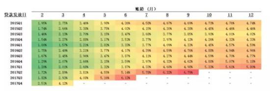 数据来源:拍拍贷业绩报告