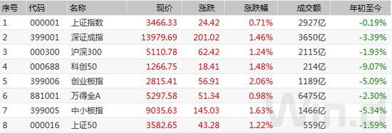 4月开门红:AH股联袂拉升 腾讯市值单日增逾3000亿