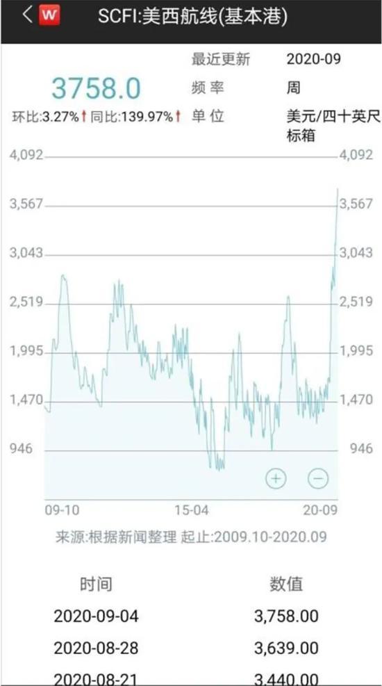 航运价格指数再创新高 相关个股涨涨涨