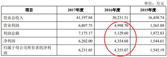 朗进科技2018年版招股书中利润表主要数据