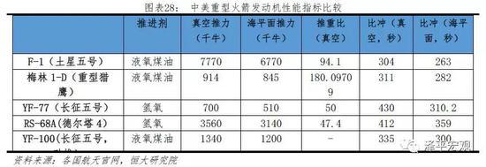 三、空间应用:中国发展迅速,美国增速放缓